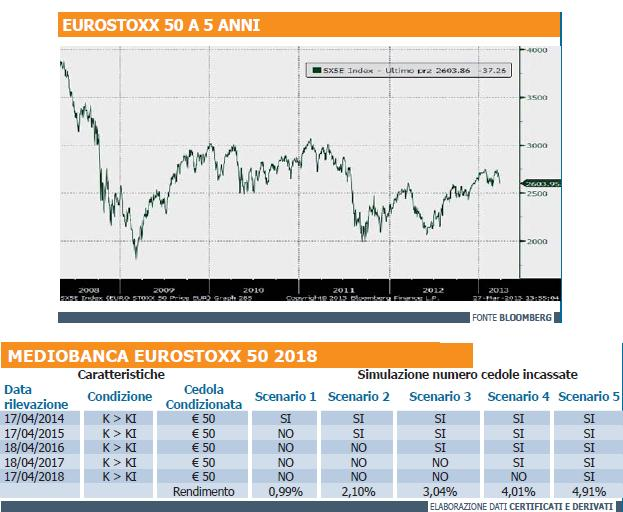 Fineco forex spread